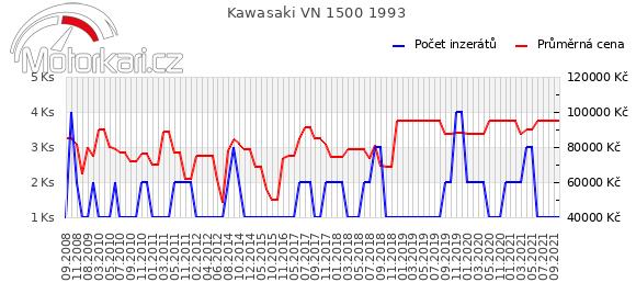 Kawasaki VN 1500 1993