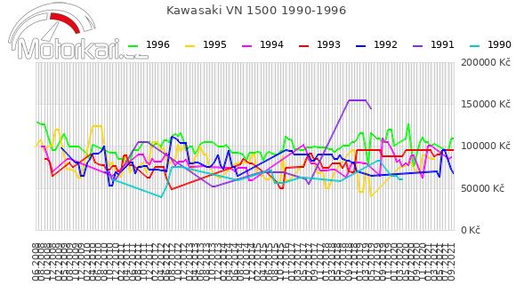 Kawasaki VN 1500 1990-1996