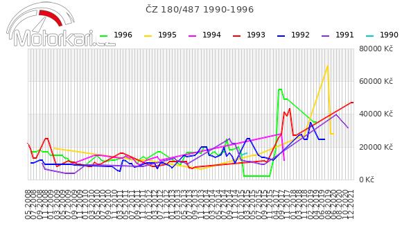 ÈZ 180/487 1990-1996
