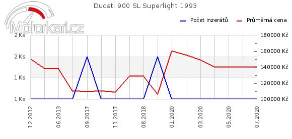 Ducati 900 SL Superlight 1993