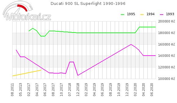 Ducati 900 SL Superlight 1990-1996