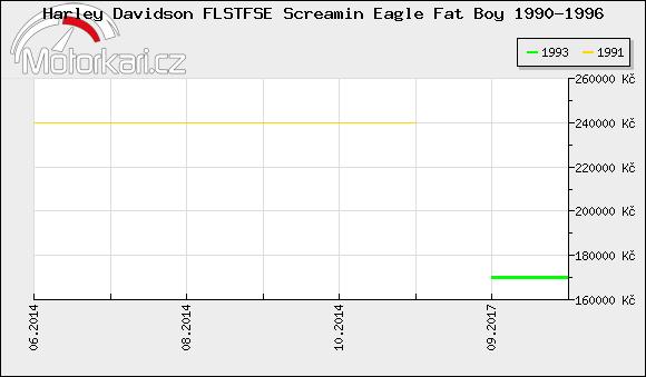 Harley Davidson FLSTFSE Screamin Eagle Fat Boy 1990-1996