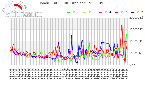 Honda CBR 900RR Fireblade 1990-1996