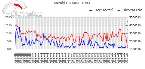 Suzuki GS 500E 1993