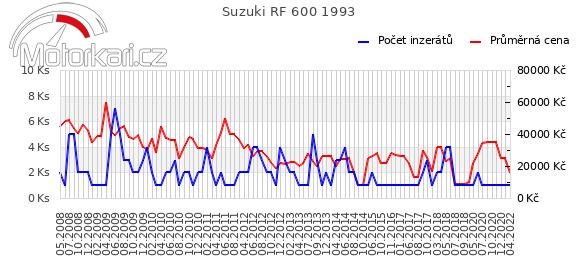 Suzuki RF 600 1993