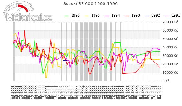 Suzuki RF 600 1990-1996
