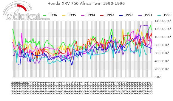 Honda XRV 750 Africa Twin 1990-1996