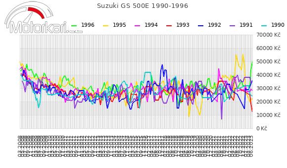 Suzuki GS 500E 1990-1996