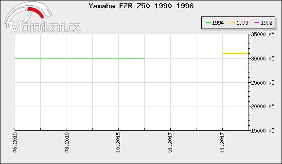 Yamaha FZR 750 1990-1996