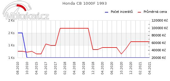 Honda CB 1000F 1993