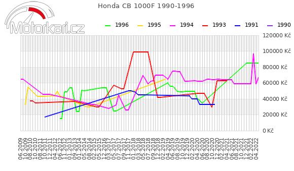 Honda CB 1000F 1990-1996