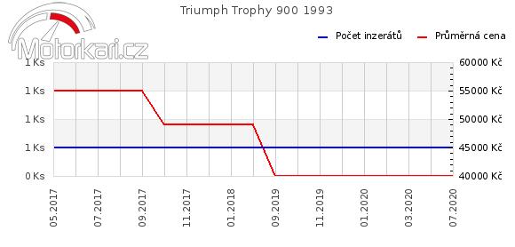 Triumph Trophy 900 1993