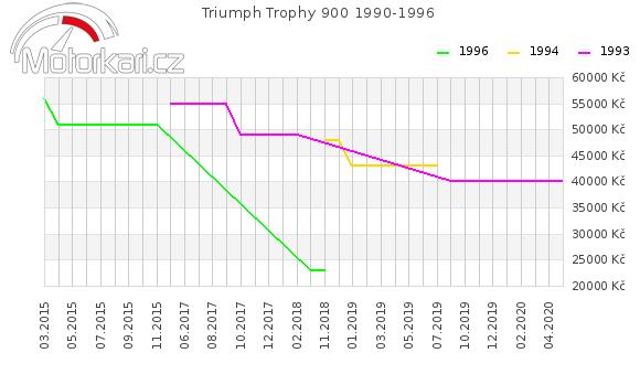 Triumph Trophy 900 1990-1996