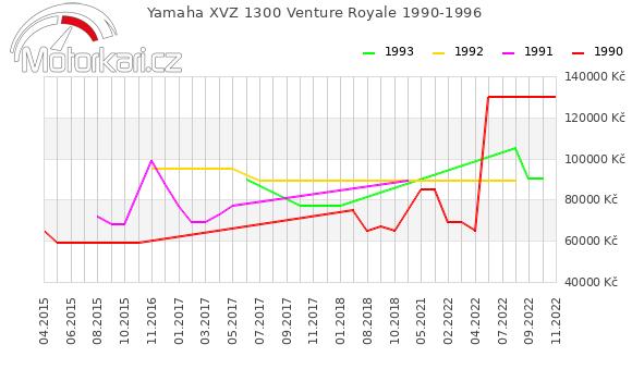 Yamaha XVZ 1300 Venture Royale 1990-1996