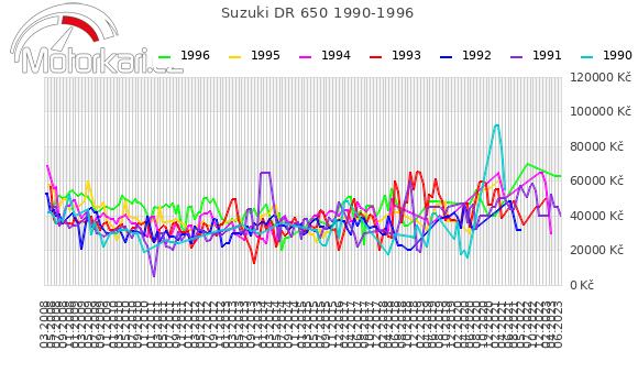 Suzuki DR 650 1990-1996