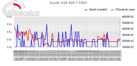Suzuki GSX 600 F 1993