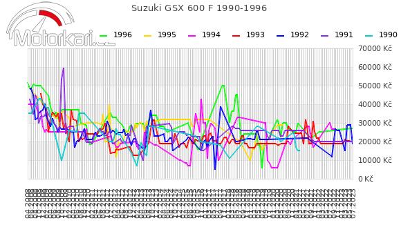 Suzuki GSX 600 F 1990-1996