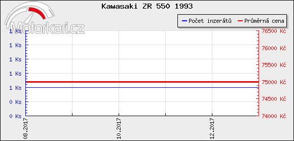 Kawasaki ZR 550 1993