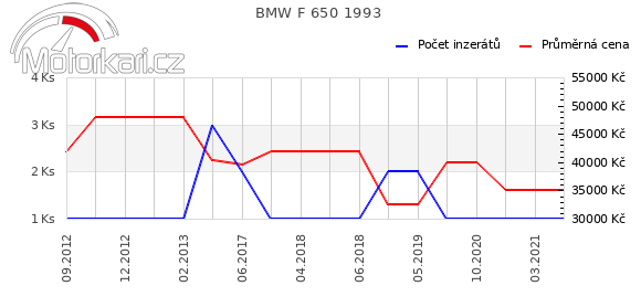 BMW F 650 1993