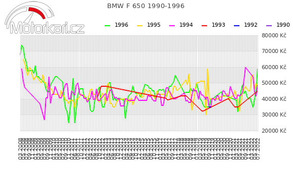BMW F 650 1990-1996