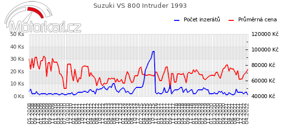 Suzuki VS 800 Intruder 1993