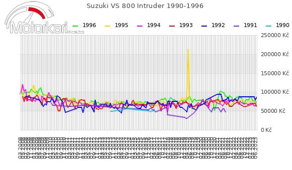 Suzuki VS 800 Intruder 1990-1996