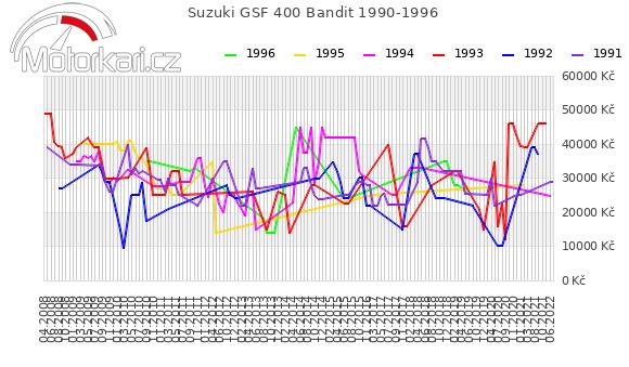 Suzuki GSF 400 Bandit 1990-1996