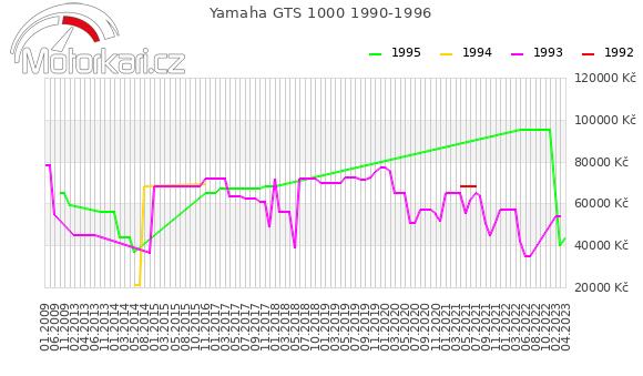 Yamaha GTS 1000 1990-1996