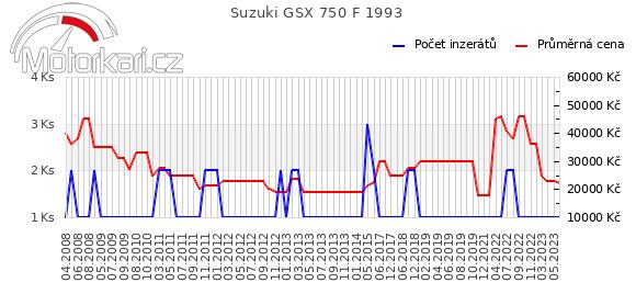 Suzuki GSX 750 F 1993