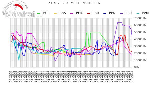 Suzuki GSX 750 F 1990-1996