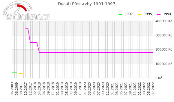 Ducati Pøestavby 1991-1997