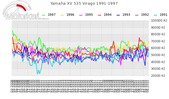 Yamaha XV 535 Virago 1991-1997