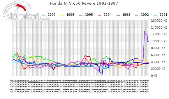 Honda NTV 650 Revere 1991-1997