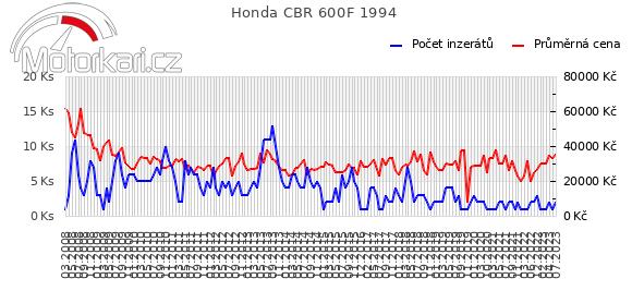 Honda CBR 600F 1994