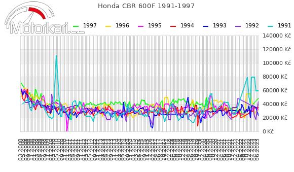 Honda CBR 600F 1991-1997