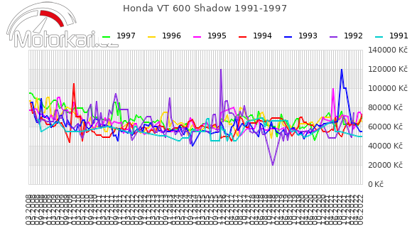 Honda VT 600 Shadow 1991-1997