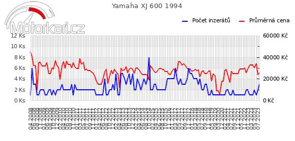 Yamaha XJ 600 1994