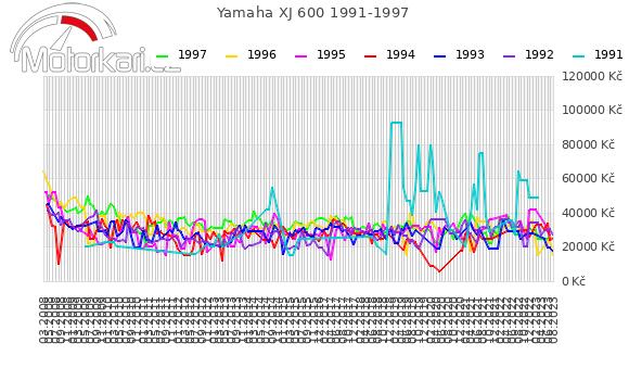 Yamaha XJ 600 1991-1997