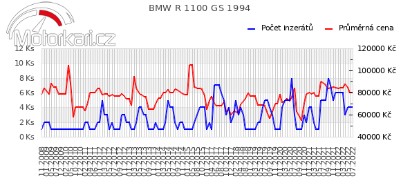 BMW R 1100 GS 1994
