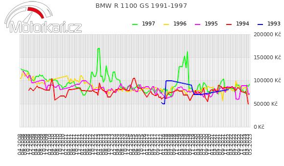 BMW R 1100 GS 1991-1997