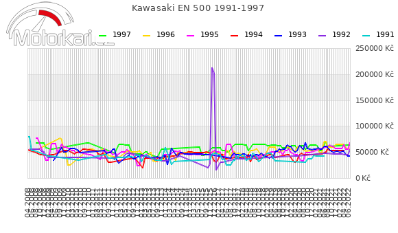 Kawasaki EN 500 1991-1997