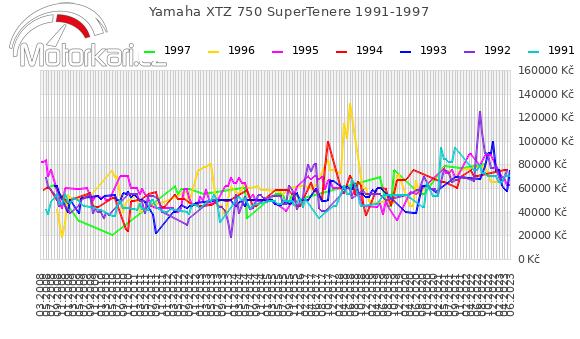 Yamaha XTZ 750 SuperTenere 1991-1997