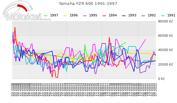 Yamaha FZR 600 1991-1997