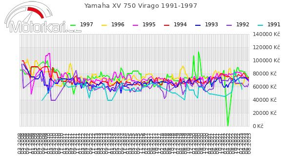 Yamaha XV 750 Virago 1991-1997