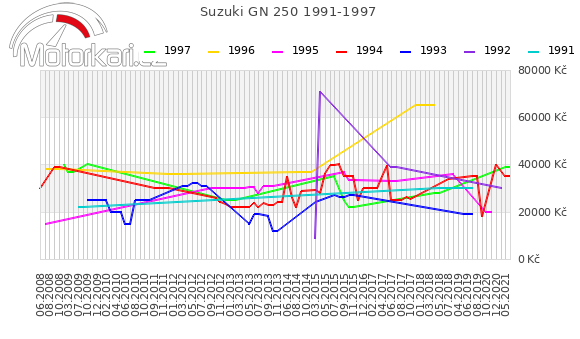 Suzuki GN 250 1991-1997