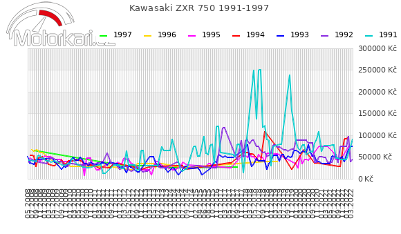 Kawasaki ZXR 750 1991-1997