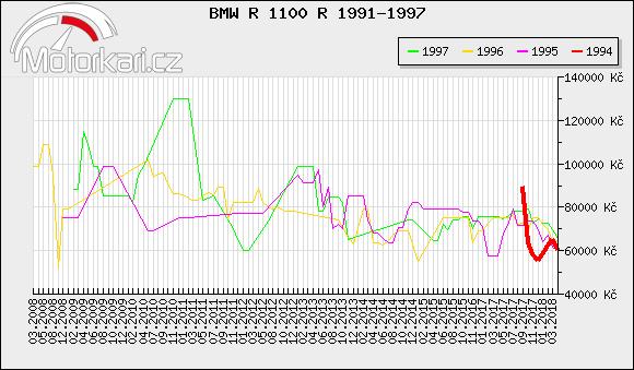 BMW R 1100 R 1991-1997