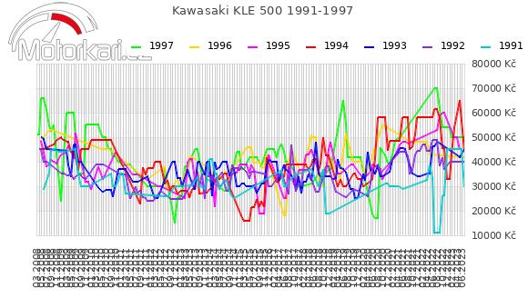 Kawasaki KLE 500 1991-1997