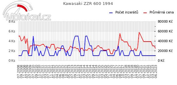Kawasaki ZZR 600 1994