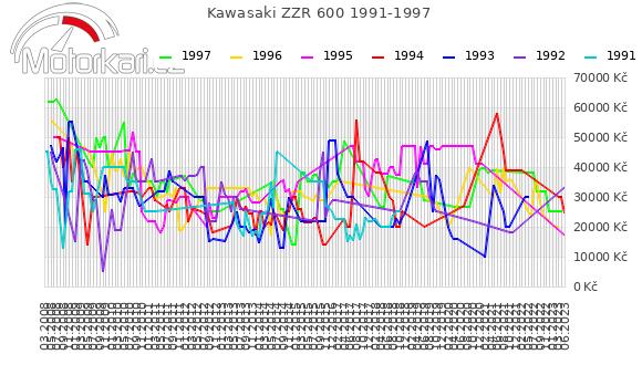 Kawasaki ZZR 600 1991-1997